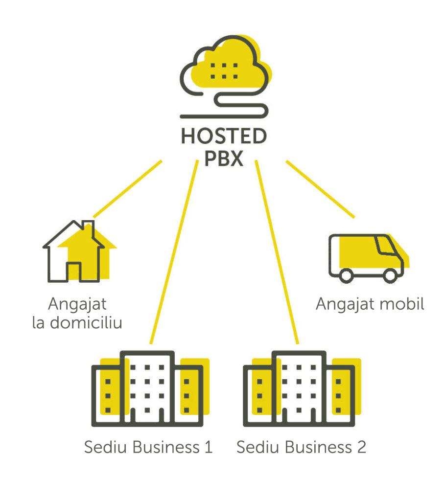 HOSTEDTelephony-Diagram-RO-909x1024