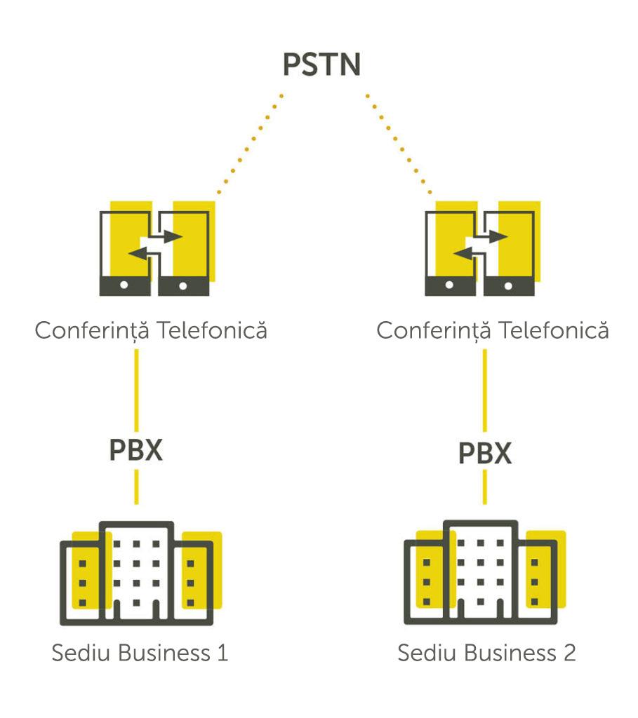 TraditionalTelephony-Diagram-RO-909x1024