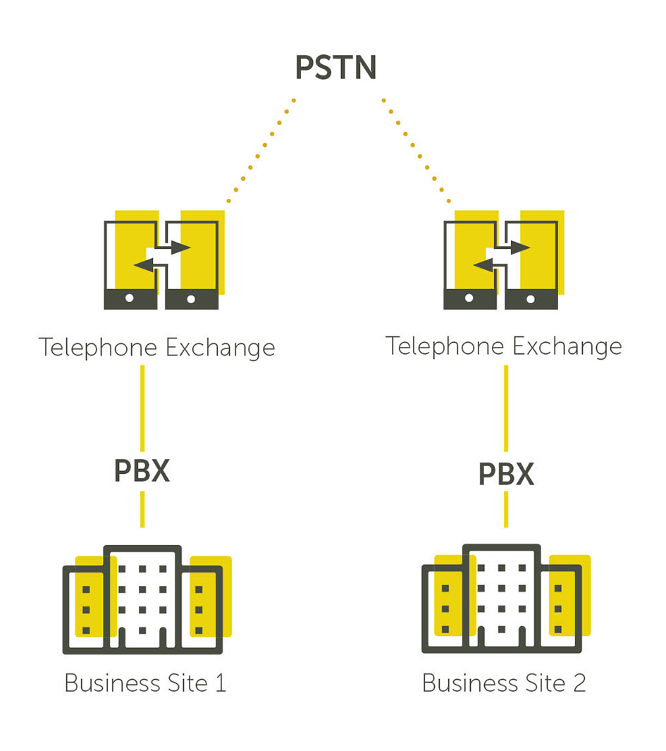 Traditional Telephony Diagram