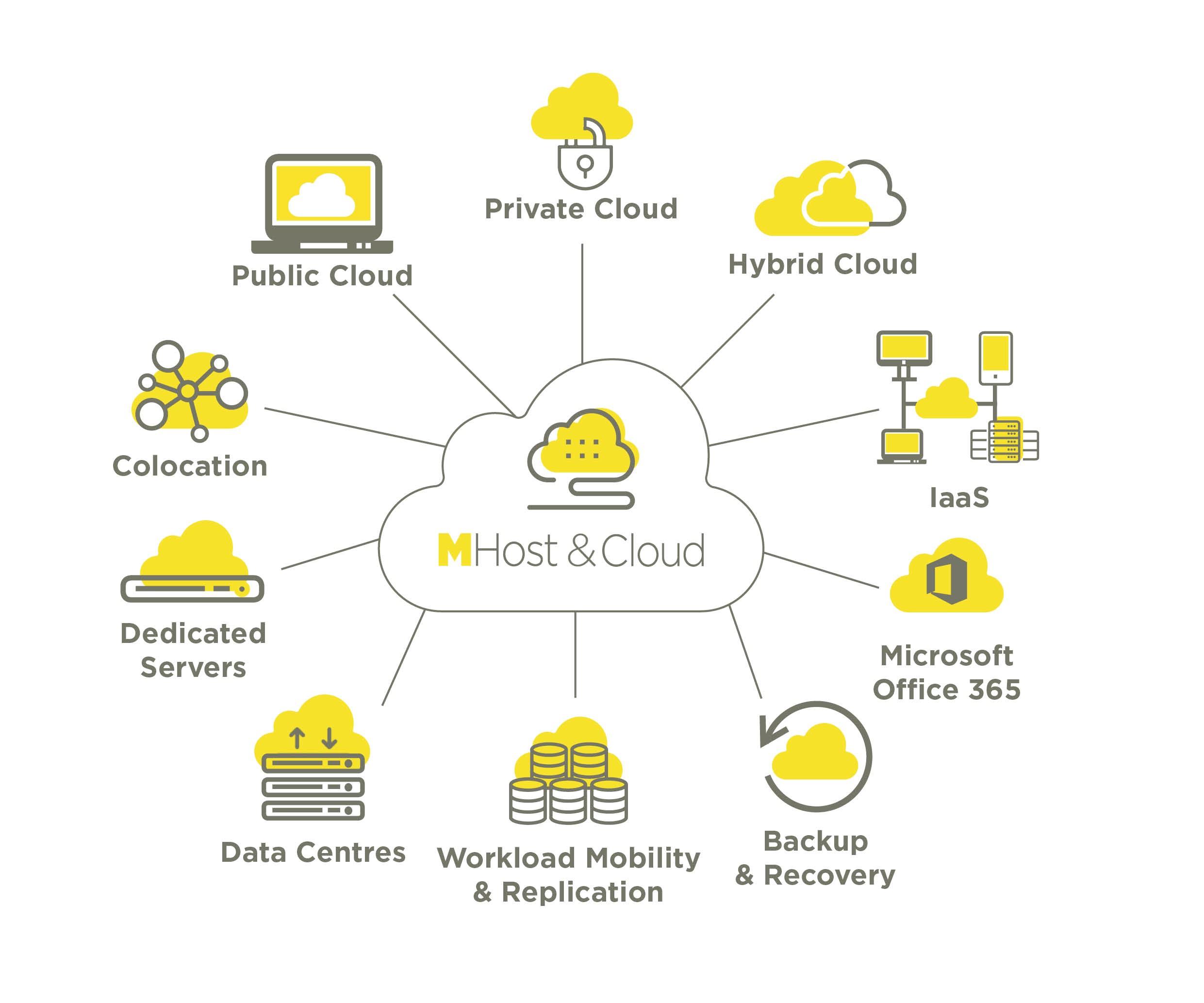 Host & Cloud diagram v3