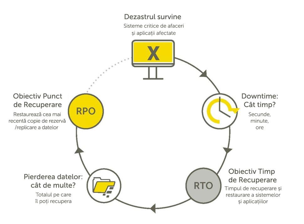disaster diagram (RPO, RTO)